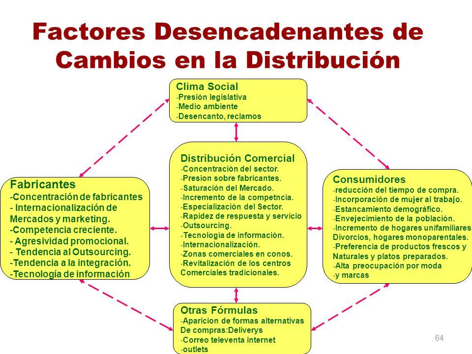 Factores Desencadenantes de Cambios en la Distribución 64 Clima Social -Presión legislativa -Medio ambiente -Desencanto, reclamos Distribución Comerci