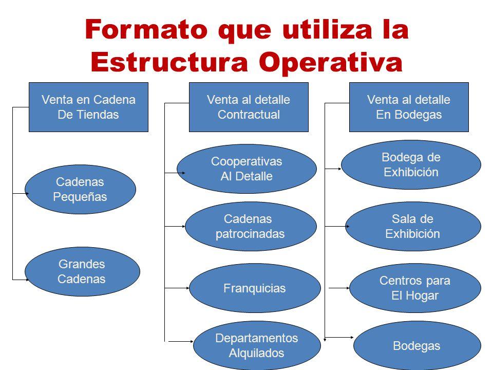 Formato que utiliza la Estructura Operativa Venta en Cadena De Tiendas Venta al detalle Contractual Venta al detalle En Bodegas Cadenas Pequeñas Grand