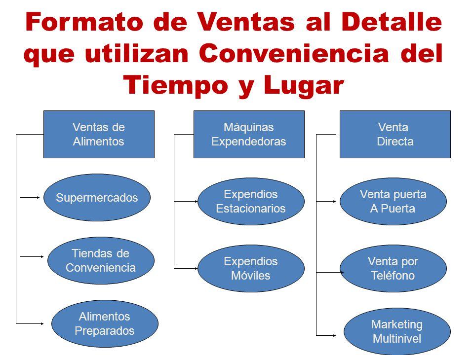 Formato de Ventas al Detalle que utilizan Conveniencia del Tiempo y Lugar Ventas de Alimentos Máquinas Expendedoras Venta Directa Supermercados Tienda