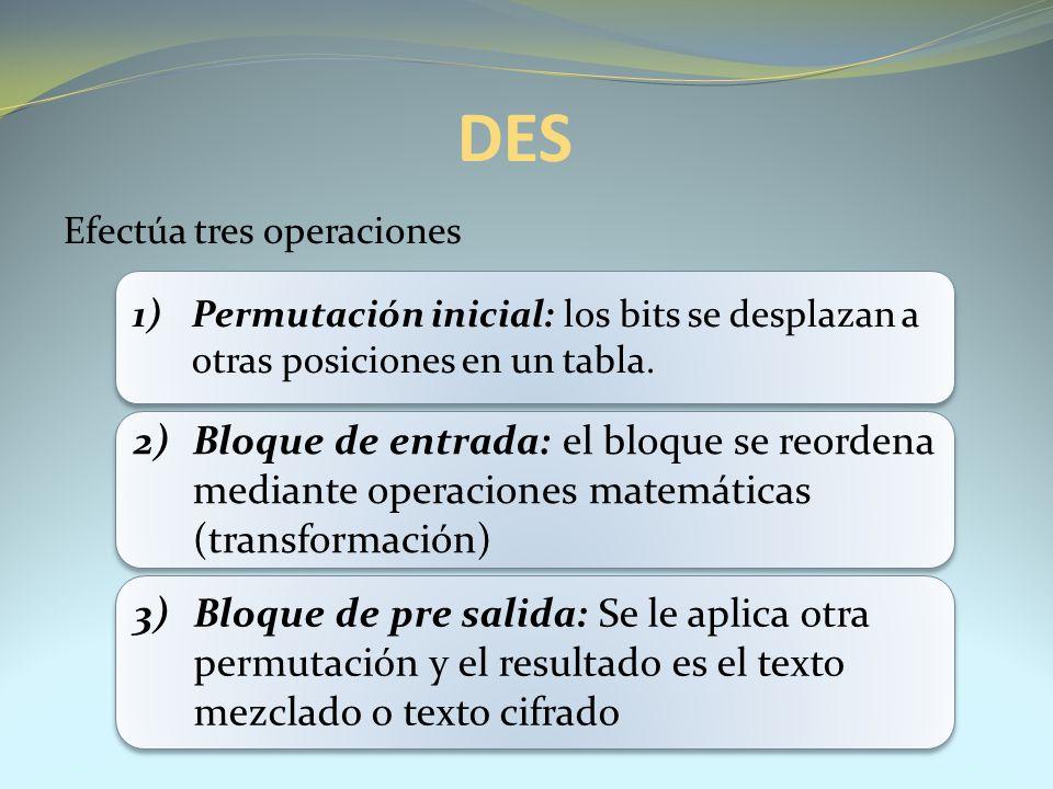 Efectúa tres operaciones DES 1)Permutación inicial: los bits se desplazan a otras posiciones en un tabla. 2)Bloque de entrada: el bloque se reordena m