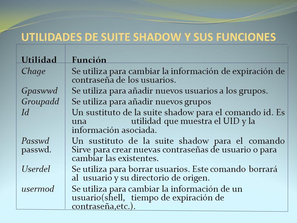 UTILIDADES DE SUITE SHADOW Y SUS FUNCIONES UtilidadFunción ChageSe utiliza para cambiar la información de expiración de contraseña de los usuarios. Gp