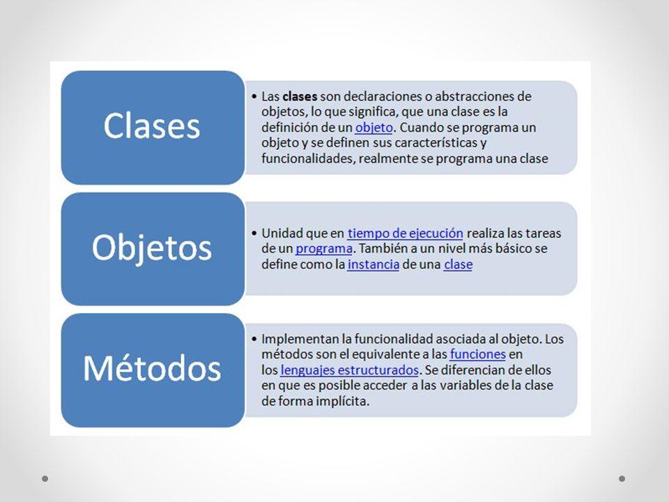Clase Atributos Contienen información sobre un objeto.