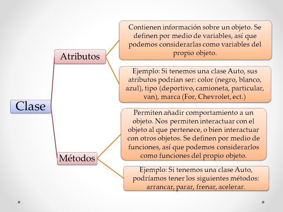 Clase Atributos Contienen información sobre un objeto. Se definen por medio de variables, así que podemos considerarlas como variables del propio obje