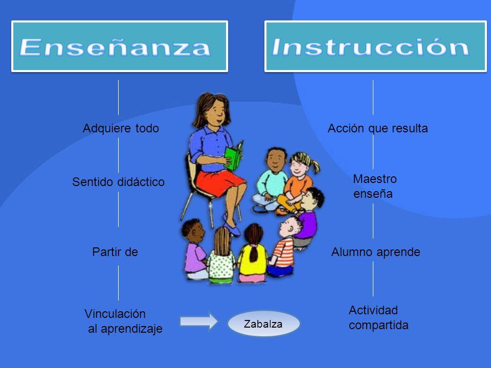 Adquiere todo Sentido didáctico Partir de Vinculación al aprendizaje Zabalza Acción que resulta Maestro enseña Alumno aprende Actividad compartida