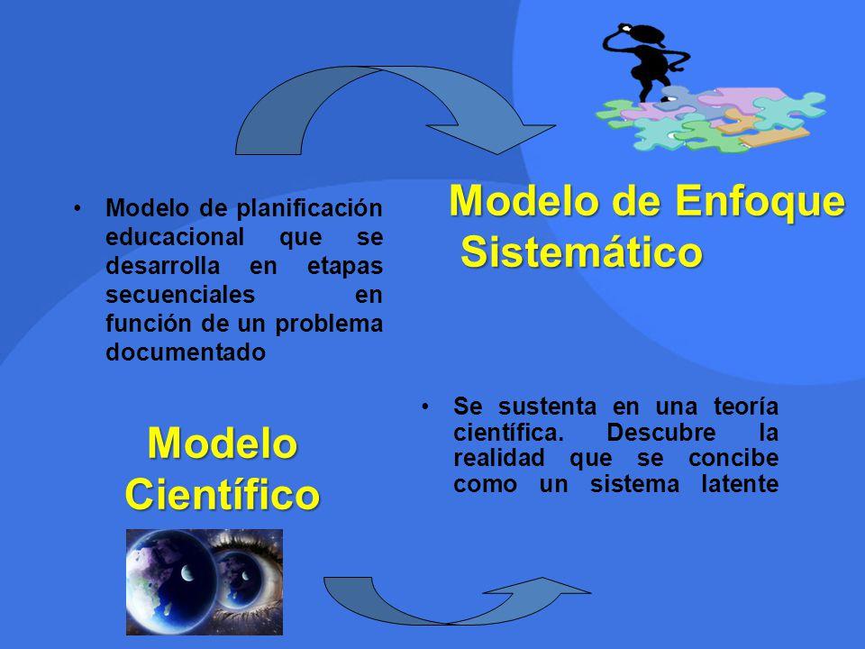 Se sustenta en una teoría científica. Descubre la realidad que se concibe como un sistema latente Modelo Científico Modelo de Enfoque Sistemático Sist