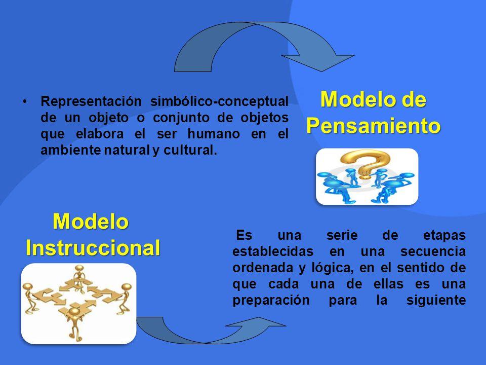 Modelo de Pensamiento Representación simbólico-conceptual de un objeto o conjunto de objetos que elabora el ser humano en el ambiente natural y cultur