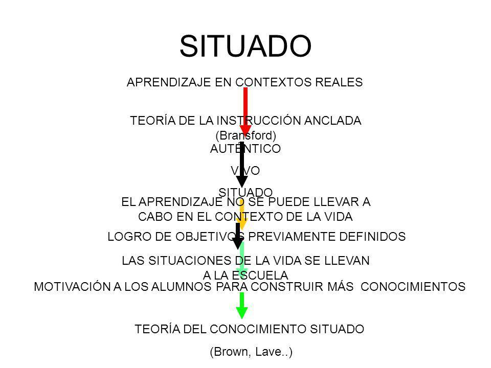 SITUADO APRENDIZAJE EN CONTEXTOS REALES AUTÉNTICO VIVO SITUADO LOGRO DE OBJETIVOS PREVIAMENTE DEFINIDOS MOTIVACIÓN A LOS ALUMNOS PARA CONSTRUIR MÁS CONOCIMIENTOS TEORÍA DEL CONOCIMIENTO SITUADO (Brown, Lave..) TEORÍA DE LA INSTRUCCIÓN ANCLADA (Bransford) EL APRENDIZAJE NO SE PUEDE LLEVAR A CABO EN EL CONTEXTO DE LA VIDA LAS SITUACIONES DE LA VIDA SE LLEVAN A LA ESCUELA