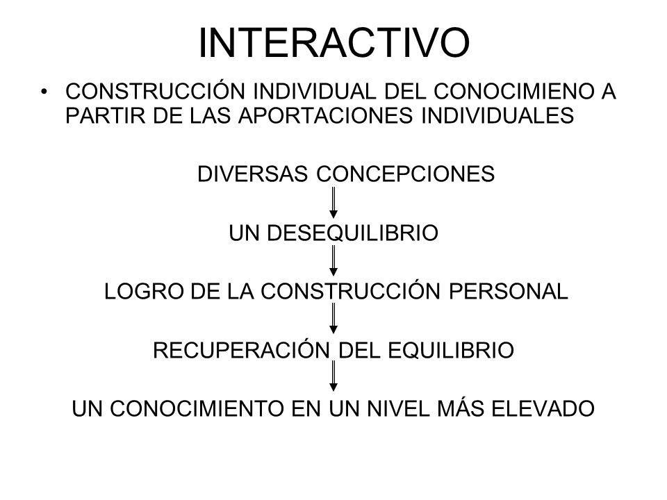 INTERACTIVO CONSTRUCCIÓN INDIVIDUAL DEL CONOCIMIENO A PARTIR DE LAS APORTACIONES INDIVIDUALES DIVERSAS CONCEPCIONES UN DESEQUILIBRIO LOGRO DE LA CONSTRUCCIÓN PERSONAL RECUPERACIÓN DEL EQUILIBRIO UN CONOCIMIENTO EN UN NIVEL MÁS ELEVADO