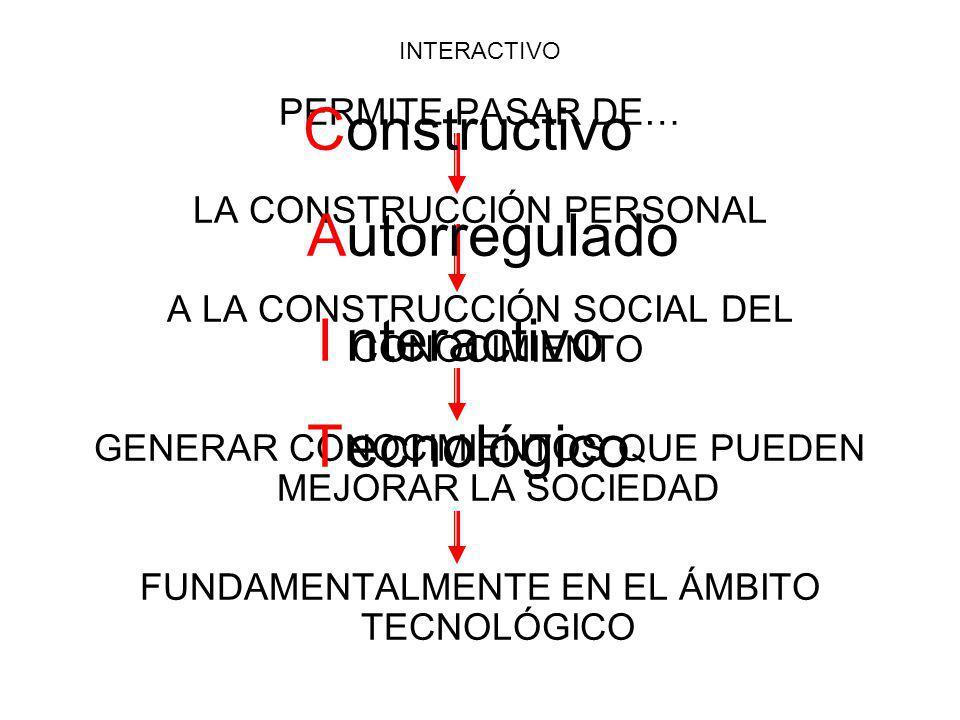 INTERACTIVO PERMITE PASAR DE… LA CONSTRUCCIÓN PERSONAL A LA CONSTRUCCIÓN SOCIAL DEL CONOCIMIENTO GENERAR CONOCIMIENTOS QUE PUEDEN MEJORAR LA SOCIEDAD FUNDAMENTALMENTE EN EL ÁMBITO TECNOLÓGICO C A I T onstructivo utorregulado nteractivo ecnológico
