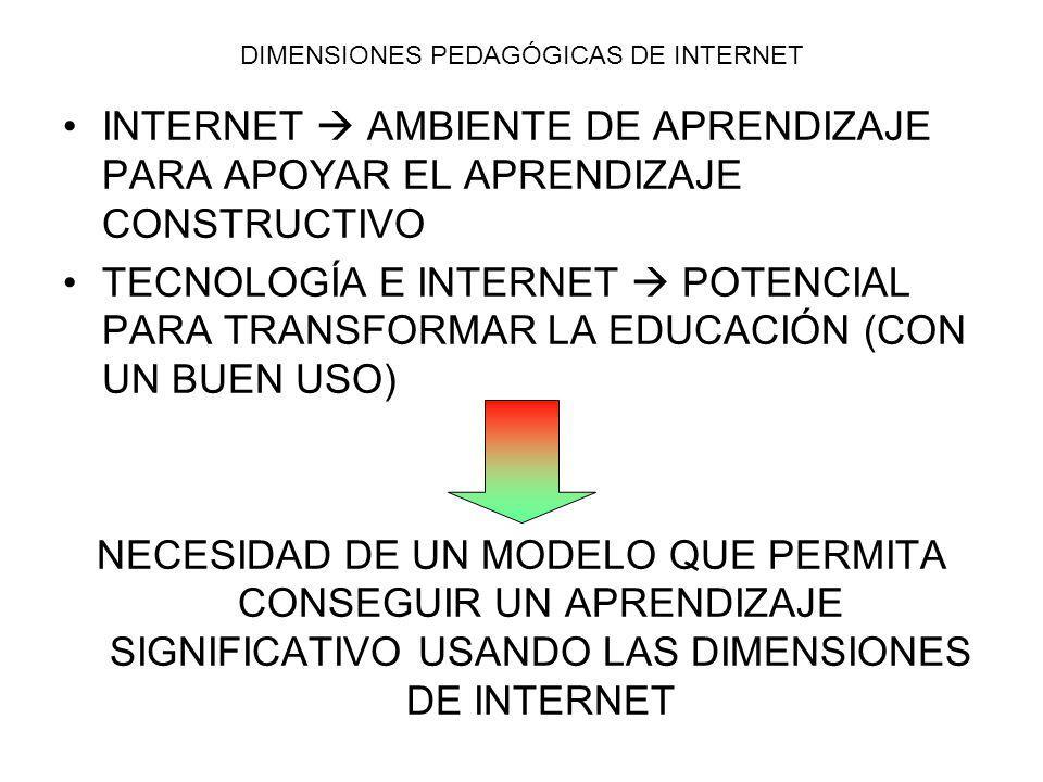 DIMENSIONES PEDAGÓGICAS DE INTERNET INTERNET AMBIENTE DE APRENDIZAJE PARA APOYAR EL APRENDIZAJE CONSTRUCTIVO TECNOLOGÍA E INTERNET POTENCIAL PARA TRANSFORMAR LA EDUCACIÓN (CON UN BUEN USO) NECESIDAD DE UN MODELO QUE PERMITA CONSEGUIR UN APRENDIZAJE SIGNIFICATIVO USANDO LAS DIMENSIONES DE INTERNET