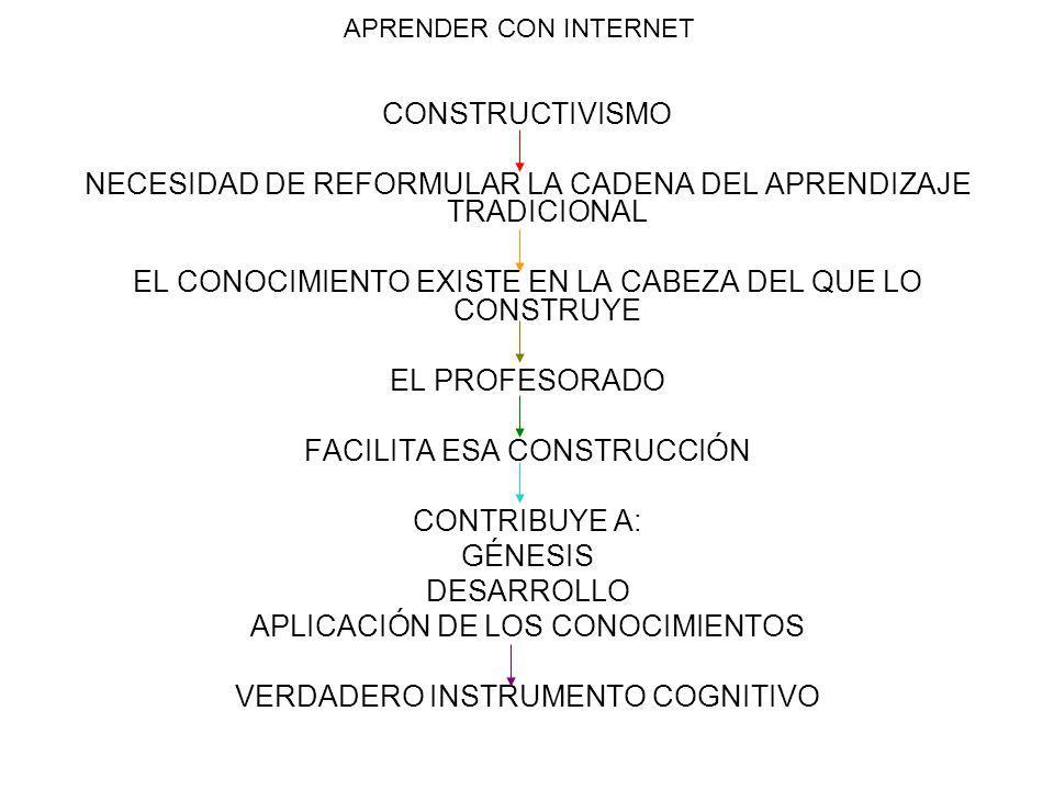 APRENDER CON INTERNET CONSTRUCTIVISMO NECESIDAD DE REFORMULAR LA CADENA DEL APRENDIZAJE TRADICIONAL EL CONOCIMIENTO EXISTE EN LA CABEZA DEL QUE LO CONSTRUYE EL PROFESORADO FACILITA ESA CONSTRUCCIÓN CONTRIBUYE A: GÉNESIS DESARROLLO APLICACIÓN DE LOS CONOCIMIENTOS VERDADERO INSTRUMENTO COGNITIVO