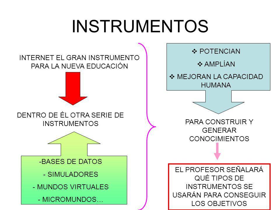 INSTRUMENTOS INTERNET EL GRAN INSTRUMENTO PARA LA NUEVA EDUCACIÓN DENTRO DE ÉL OTRA SERIE DE INSTRUMENTOS -BASES DE DATOS - SIMULADORES - MUNDOS VIRTUALES - MICROMUNDOS… PARA CONSTRUIR Y GENERAR CONOCIMIENTOS POTENCIAN AMPLÍAN MEJORAN LA CAPACIDAD HUMANA EL PROFESOR SEÑALARÁ QUÉ TIPOS DE INSTRUMENTOS SE USARÁN PARA CONSEGUIR LOS OBJETIVOS