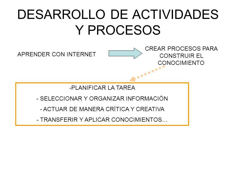 DESARROLLO DE ACTIVIDADES Y PROCESOS APRENDER CON INTERNET CREAR PROCESOS PARA CONSTRUIR EL CONOCIMIENTO -PLANIFICAR LA TAREA - SELECCIONAR Y ORGANIZAR INFORMACIÓN - ACTUAR DE MANERA CRÍTICA Y CREATIVA - TRANSFERIR Y APLICAR CONOCIMIENTOS…