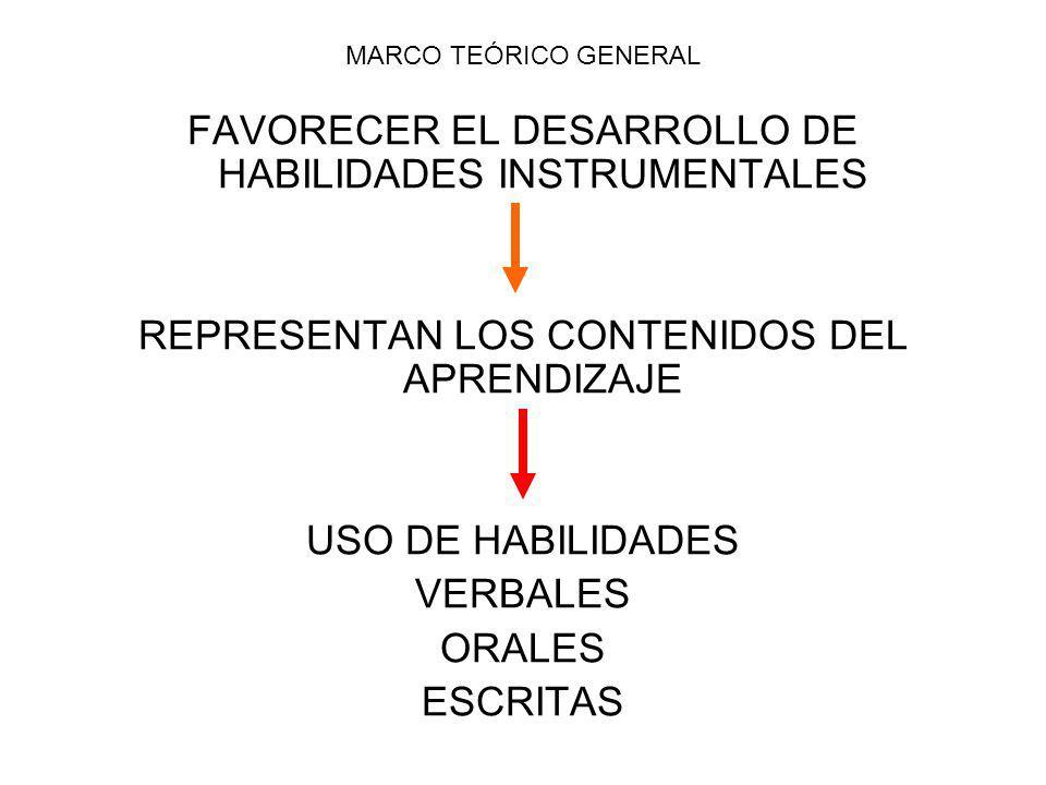 MARCO TEÓRICO GENERAL FAVORECER EL DESARROLLO DE HABILIDADES INSTRUMENTALES REPRESENTAN LOS CONTENIDOS DEL APRENDIZAJE USO DE HABILIDADES VERBALES ORALES ESCRITAS