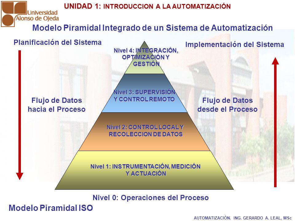 UNIDAD 1: INTRODUCCION A LA AUTOMATIZACIÓN UNIDAD 1: INTRODUCCION A LA AUTOMATIZACIÓN AUTOMATIZACIÓN. ING. GERARDO A. LEAL, MSc Modelo Piramidal Integ