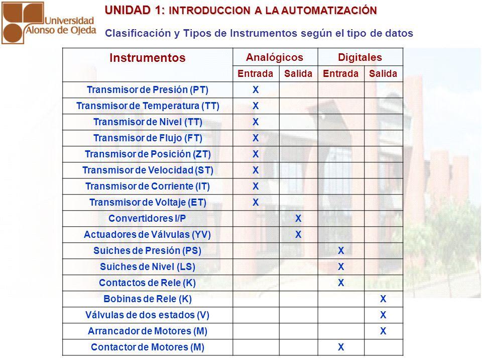 UNIDAD 1: INTRODUCCION A LA AUTOMATIZACIÓN UNIDAD 1: INTRODUCCION A LA AUTOMATIZACIÓN Clasificación y Tipos de Instrumentos según el tipo de datos Instrumentos AnalógicosDigitales EntradaSalidaEntradaSalida Transmisor de Presión (PT)X Transmisor de Temperatura (TT)X Transmisor de Nivel (TT)X Transmisor de Flujo (FT)X Transmisor de Posición (ZT)X Transmisor de Velocidad (ST)X Transmisor de Corriente (IT)X Transmisor de Voltaje (ET)X Convertidores I/PX Actuadores de Válvulas (YV)X Suiches de Presión (PS)X Suiches de Nivel (LS)X Contactos de Rele (K)X Bobinas de Rele (K)X Válvulas de dos estados (V)X Arrancador de Motores (M)X Contactor de Motores (M)X