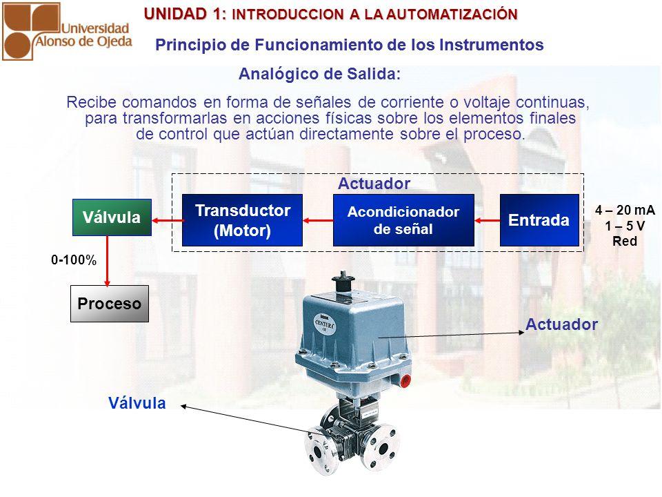 UNIDAD 1: INTRODUCCION A LA AUTOMATIZACIÓN UNIDAD 1: INTRODUCCION A LA AUTOMATIZACIÓN Recibe comandos en forma de señales de corriente o voltaje continuas, para transformarlas en acciones físicas sobre los elementos finales de control que actúan directamente sobre el proceso.