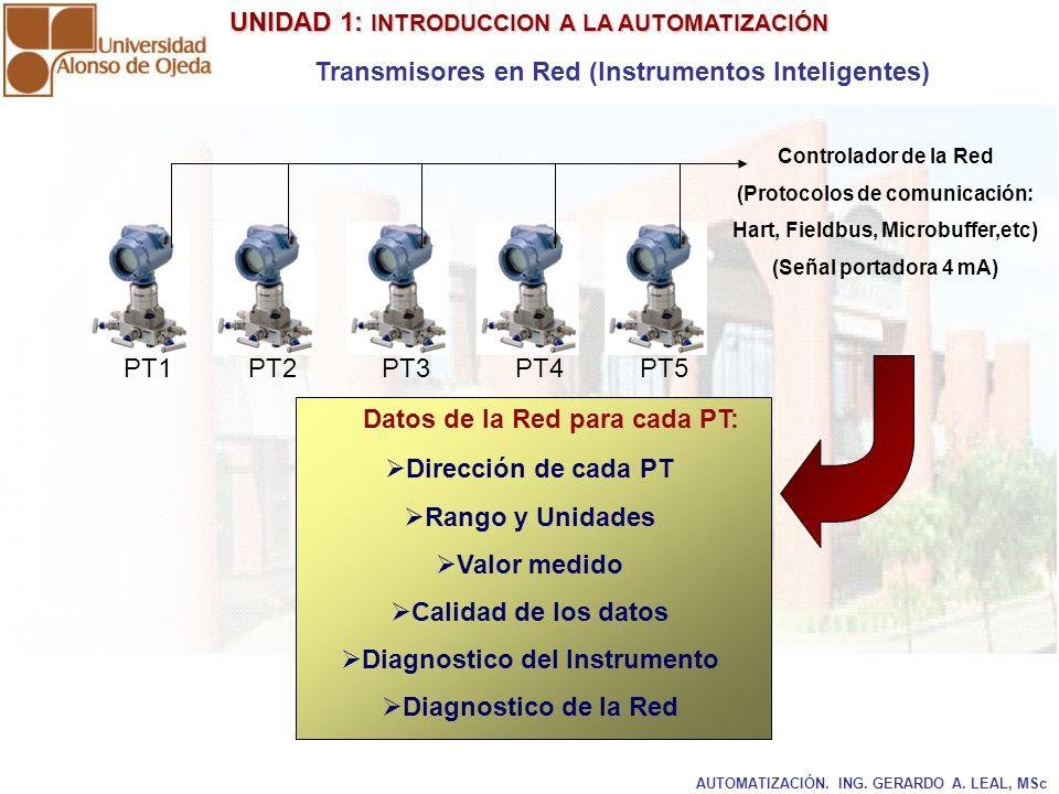 UNIDAD 1: INTRODUCCION A LA AUTOMATIZACIÓN UNIDAD 1: INTRODUCCION A LA AUTOMATIZACIÓN AUTOMATIZACIÓN. ING. GERARDO A. LEAL, MSc Transmisores en Red (I