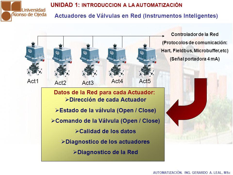 UNIDAD 1: INTRODUCCION A LA AUTOMATIZACIÓN UNIDAD 1: INTRODUCCION A LA AUTOMATIZACIÓN AUTOMATIZACIÓN. ING. GERARDO A. LEAL, MSc Actuadores de Válvulas