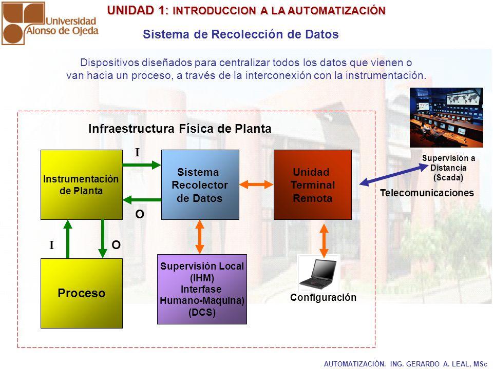 UNIDAD 1: INTRODUCCION A LA AUTOMATIZACIÓN UNIDAD 1: INTRODUCCION A LA AUTOMATIZACIÓN AUTOMATIZACIÓN. ING. GERARDO A. LEAL, MSc Sistema de Recolección