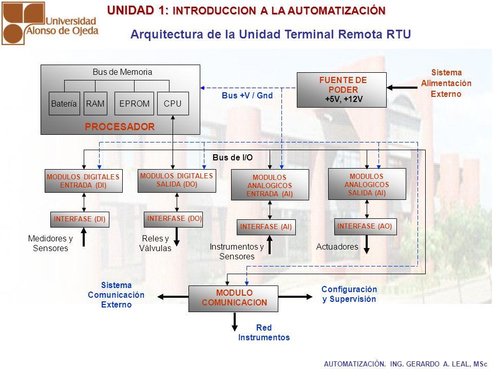 UNIDAD 1: INTRODUCCION A LA AUTOMATIZACIÓN UNIDAD 1: INTRODUCCION A LA AUTOMATIZACIÓN AUTOMATIZACIÓN. ING. GERARDO A. LEAL, MSc Arquitectura de la Uni