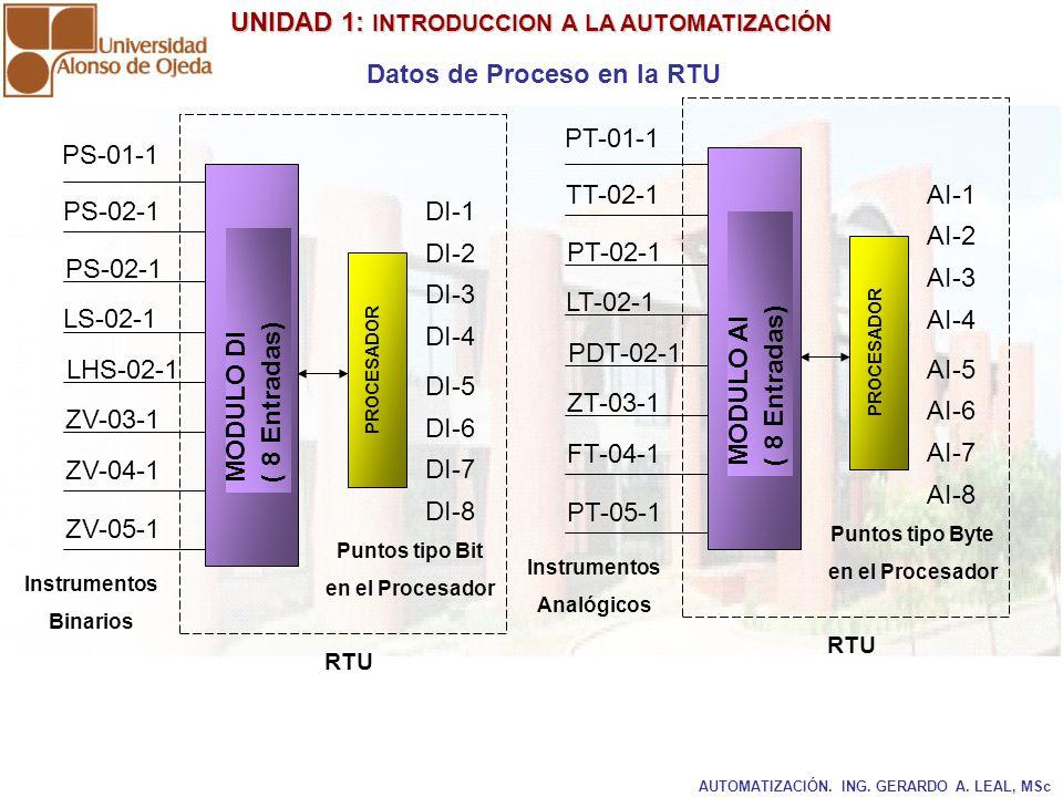 UNIDAD 1: INTRODUCCION A LA AUTOMATIZACIÓN UNIDAD 1: INTRODUCCION A LA AUTOMATIZACIÓN AUTOMATIZACIÓN. ING. GERARDO A. LEAL, MSc Datos de Proceso en la