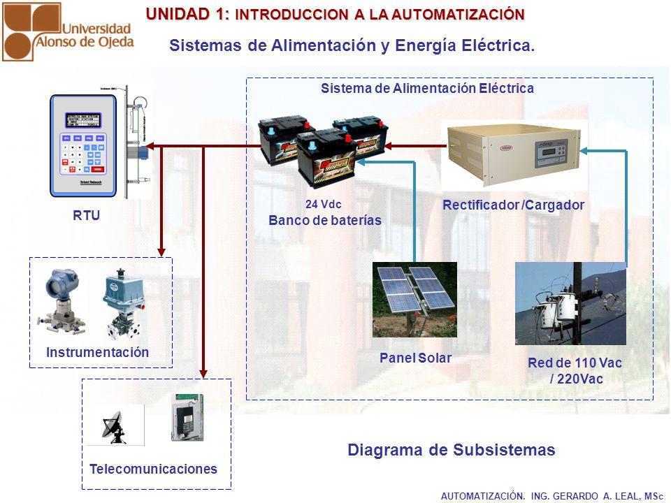 UNIDAD 1: INTRODUCCION A LA AUTOMATIZACIÓN UNIDAD 1: INTRODUCCION A LA AUTOMATIZACIÓN AUTOMATIZACIÓN. ING. GERARDO A. LEAL, MSc Sistemas de Alimentaci