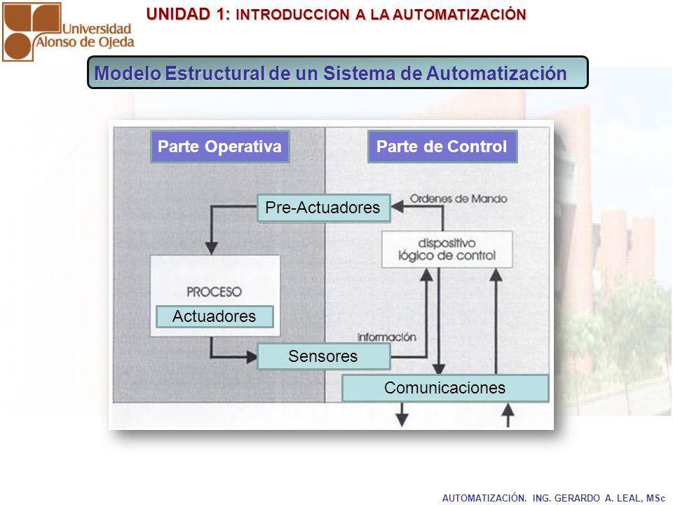 UNIDAD 1: INTRODUCCION A LA AUTOMATIZACIÓN UNIDAD 1: INTRODUCCION A LA AUTOMATIZACIÓN AUTOMATIZACIÓN. ING. GERARDO A. LEAL, MSc Modelo Estructural de