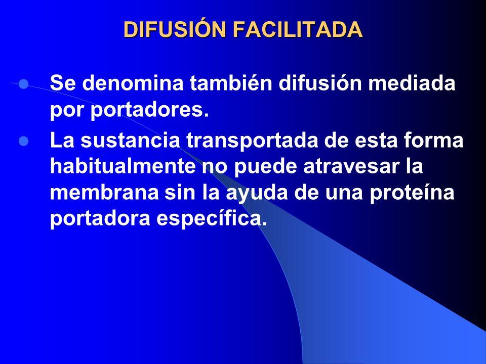 DIFUSIÓN FACILITADA Se denomina también difusión mediada por portadores. La sustancia transportada de esta forma habitualmente no puede atravesar la m