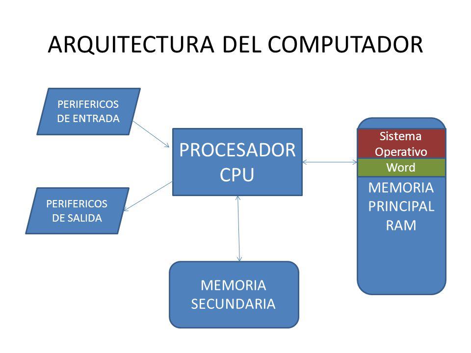 ARQUITECTURA DEL COMPUTADOR PROCESADOR CPU PERIFERICOS DE ENTRADA PERIFERICOS DE SALIDA MEMORIA SECUNDARIA MEMORIA PRINCIPAL RAM Sistema Operativo Wor