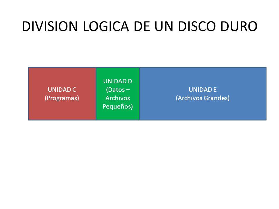 DIVISION LOGICA DE UN DISCO DURO UNIDAD E (Archivos Grandes) UNIDAD C (Programas) UNIDAD D (Datos – Archivos Pequeños)