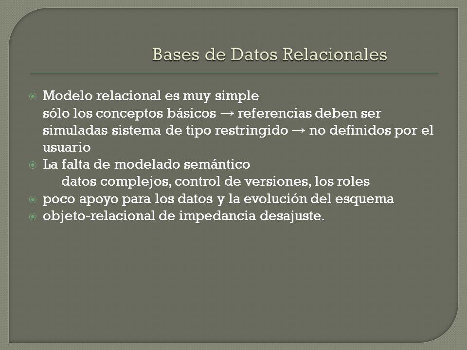 Modelo relacional es muy simple sólo los conceptos básicos referencias deben ser simuladas sistema de tipo restringido no definidos por el usuario La falta de modelado semántico datos complejos, control de versiones, los roles poco apoyo para los datos y la evolución del esquema objeto-relacional de impedancia desajuste.