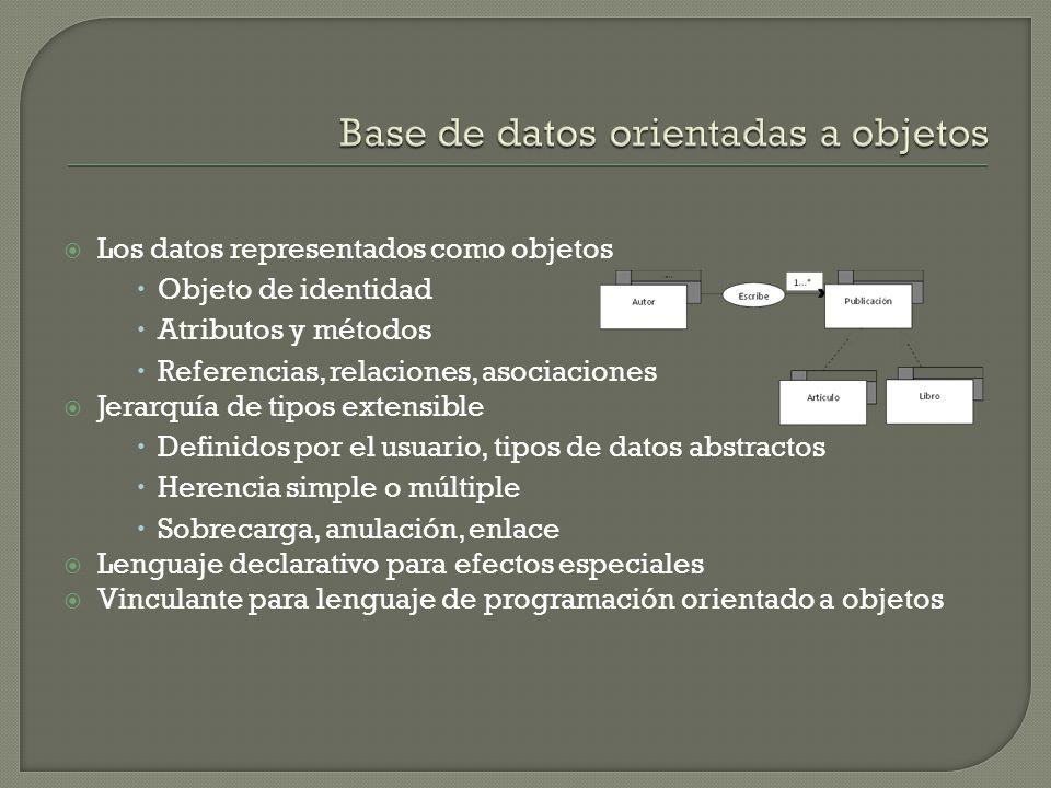 Los datos representados como objetos Objeto de identidad Atributos y métodos Referencias, relaciones, asociaciones Jerarquía de tipos extensible Definidos por el usuario, tipos de datos abstractos Herencia simple o múltiple Sobrecarga, anulación, enlace Lenguaje declarativo para efectos especiales Vinculante para lenguaje de programación orientado a objetos