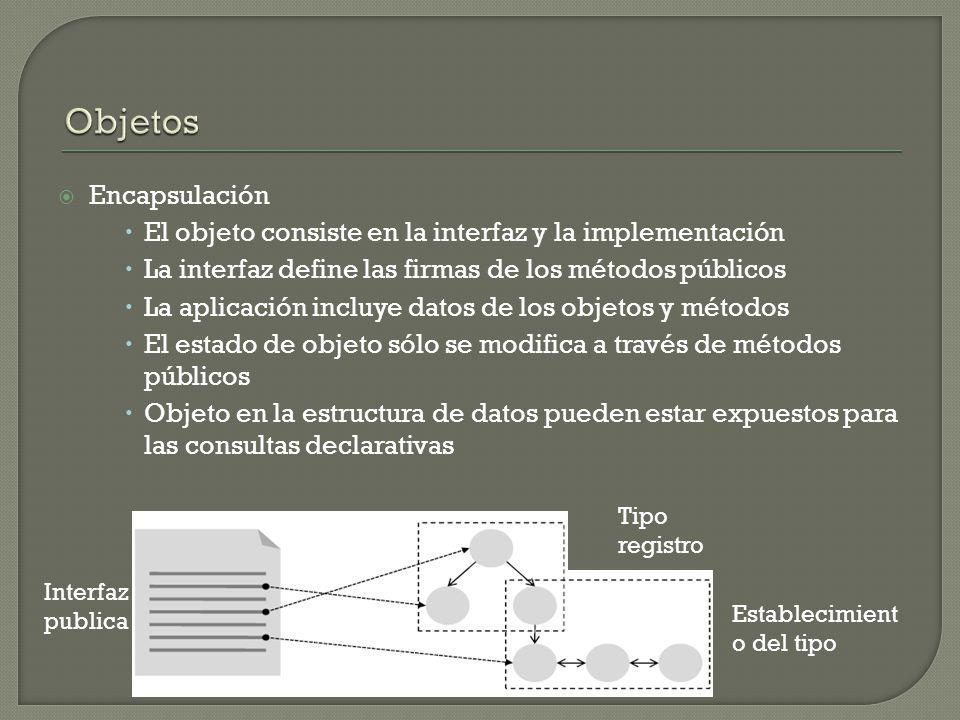 Encapsulación El objeto consiste en la interfaz y la implementación La interfaz define las firmas de los métodos públicos La aplicación incluye datos de los objetos y métodos El estado de objeto sólo se modifica a través de métodos públicos Objeto en la estructura de datos pueden estar expuestos para las consultas declarativas Interfaz publica Tipo registro Establecimient o del tipo