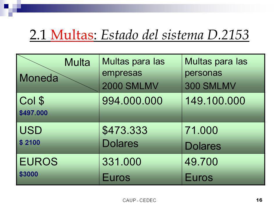 CAUP - CEDEC16 2.1 Multas: Estado del sistema D.2153 Multa Moneda Multas para las empresas 2000 SMLMV Multas para las personas 300 SMLMV Col $ $497.00