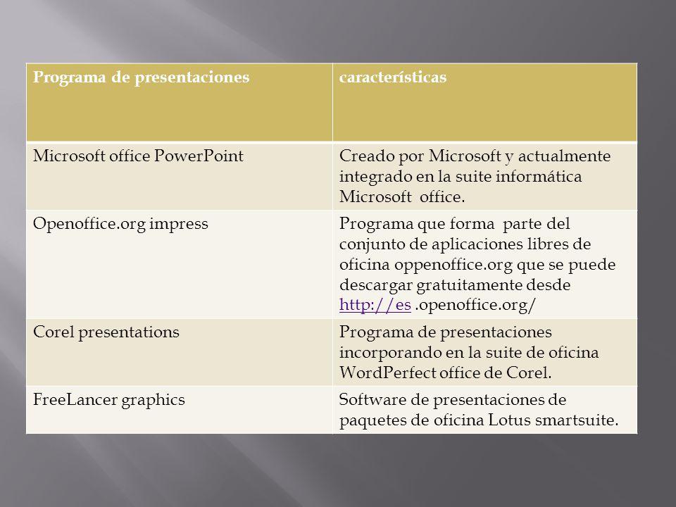 Programa de presentacionescaracterísticas Microsoft office PowerPointCreado por Microsoft y actualmente integrado en la suite informática Microsoft of