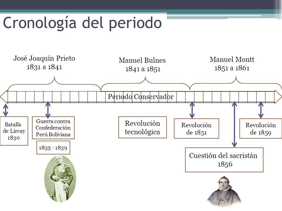 Manuel Montt Torres (1809-1880) Presidente electo en 1851 Manuel Bulnes (1799-1866) Presidente electo en 1941