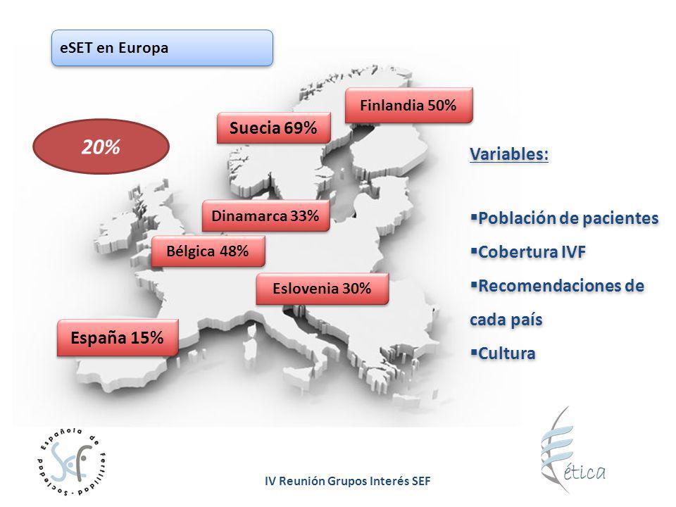 IV Reunión Grupos Interés SEF eSET en Europa Suecia 69% Finlandia 50% Dinamarca 33% Bélgica 48% Eslovenia 30% 20% España 15% Variables: Población de p