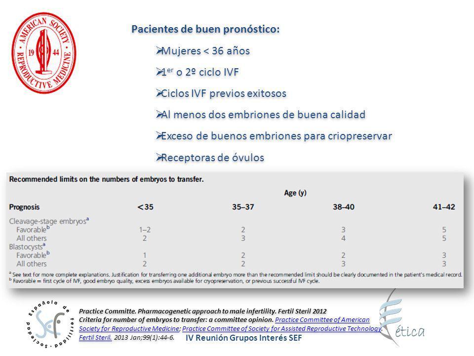 IV Reunión Grupos Interés SEF Promoción de eSET: Educación de los pacientes (documentos o DVDs) Consideraciones financieras Buena selección embrionaria (unificando criterios en el laboratorio) Tener un buen programa de criopreservación Promoción de eSET: Educación de los pacientes (documentos o DVDs) Consideraciones financieras Buena selección embrionaria (unificando criterios en el laboratorio) Tener un buen programa de criopreservación Grupo de Ética y Buena Práctica Clínica