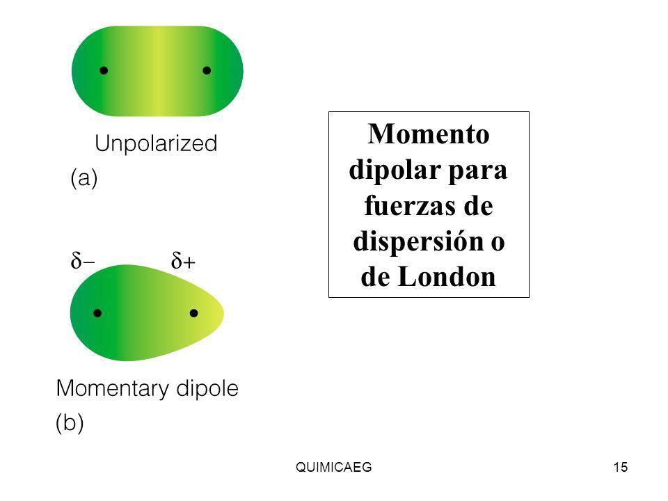 Momento dipolar para fuerzas de dispersión o de London QUIMICAEG15