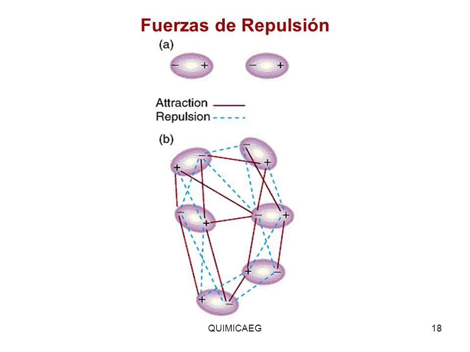 Fuerzas de Repulsión QUIMICAEG18