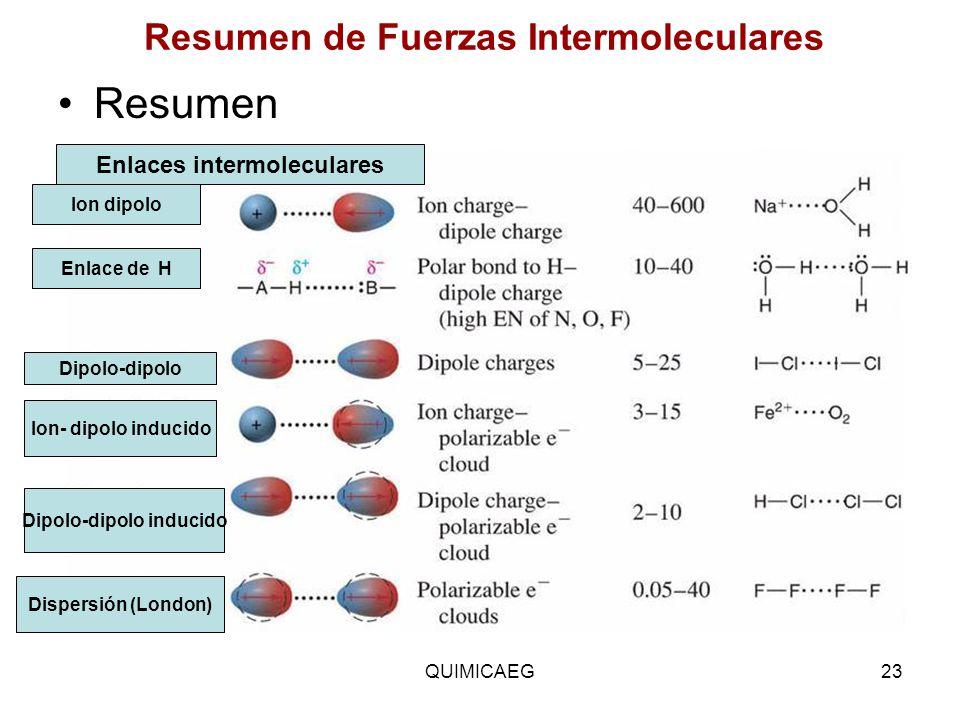 Resumen de Fuerzas Intermoleculares Resumen Ion dipolo Enlace de H Dipolo-dipolo Ion- dipolo inducido Dipolo-dipolo inducido Dispersión (London) Enlac