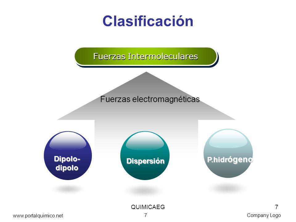 Company Logo Clasificación Fuerzas Intermoleculares Fuerzas electromagnéticas Dipolo-dipolo Dispersión P.hidr ógeno 7 www.portalquimico.net QUIMICAEG7