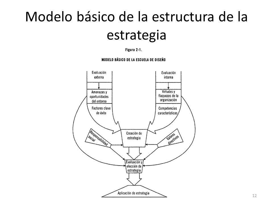 Modelo básico de la estructura de la estrategia 12