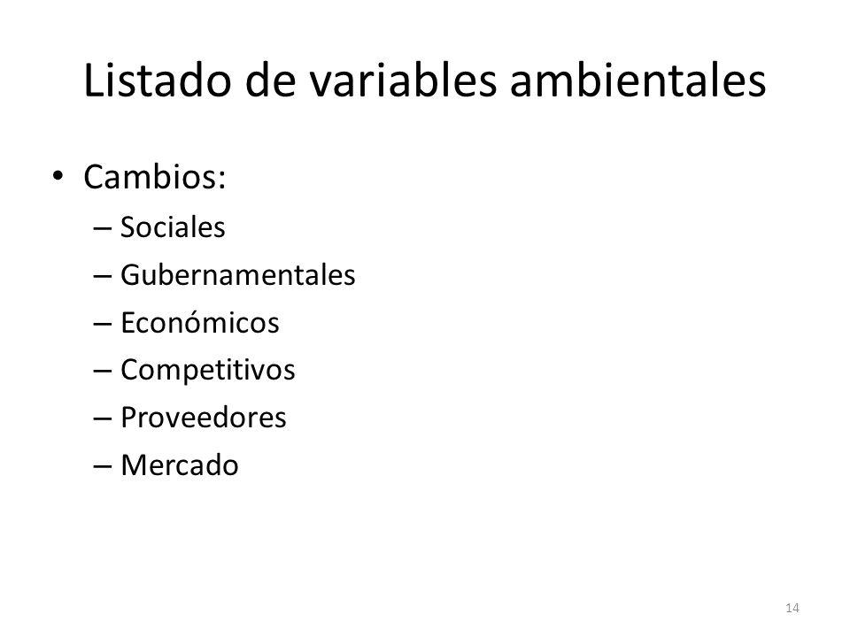 Listado de variables ambientales Cambios: – Sociales – Gubernamentales – Económicos – Competitivos – Proveedores – Mercado 14