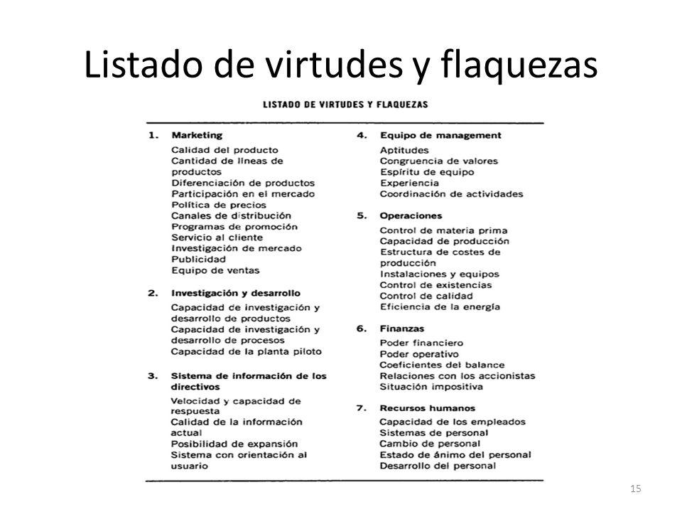 Listado de virtudes y flaquezas 15