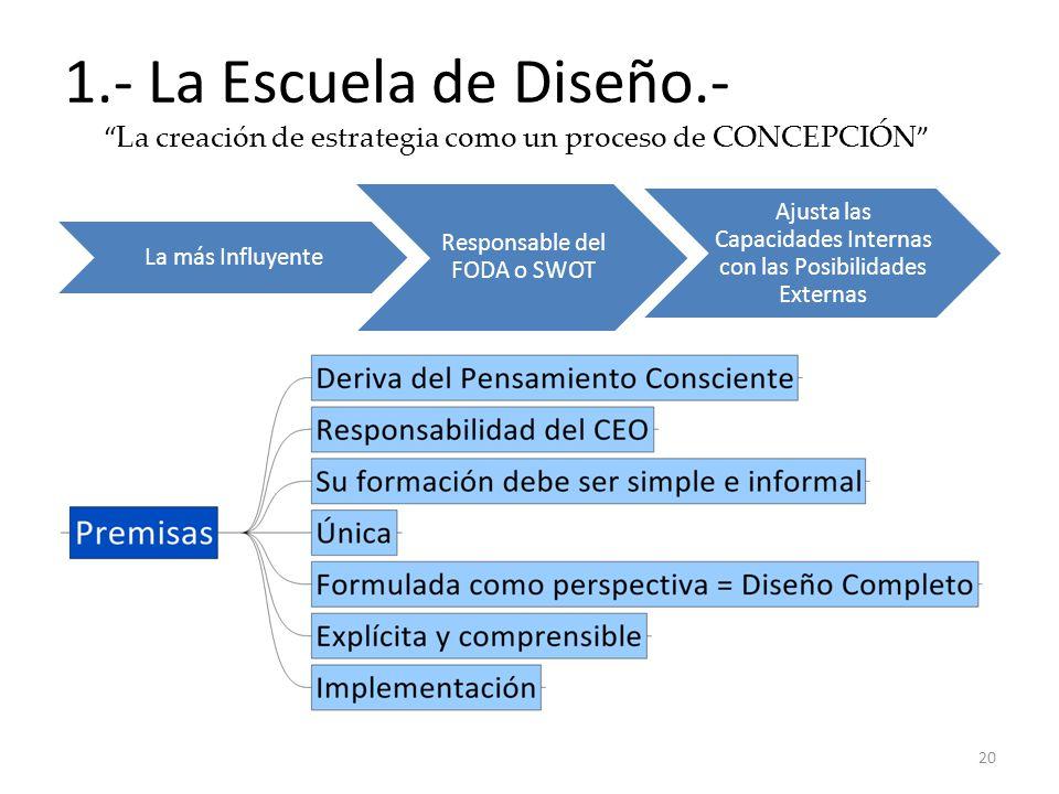1.- La Escuela de Diseño.- La creación de estrategia como un proceso de CONCEPCIÓN 20 La más Influyente Responsable del FODA o SWOT Ajusta las Capacid