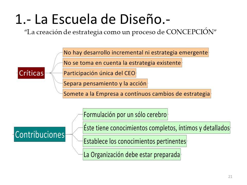 1.- La Escuela de Diseño.- La creación de estrategia como un proceso de CONCEPCIÓN 21