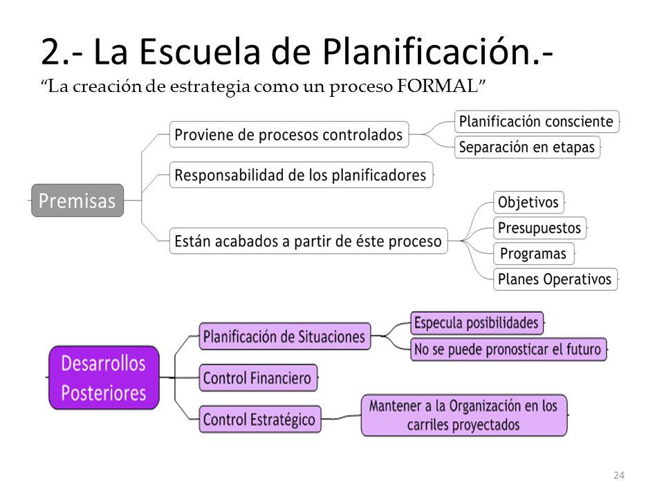 2.- La Escuela de Planificación.- La creación de estrategia como un proceso FORMAL 24