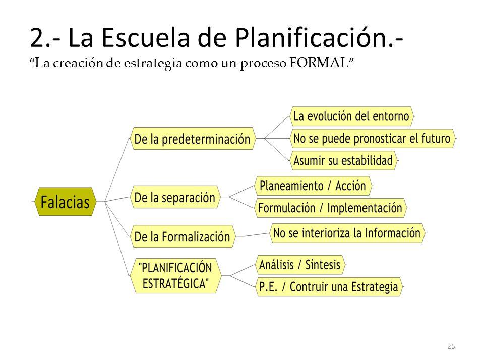 2.- La Escuela de Planificación.- La creación de estrategia como un proceso FORMAL 25